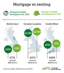 Average Rent Cost by Is It Cheaper To Rent Or Buy Find Out More At Onthemarket Com