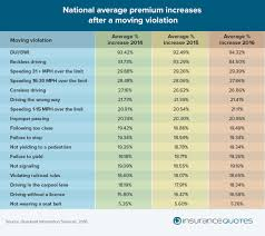 2016 national average premium increases after a moving violation