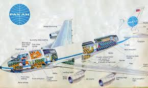 pan am 747 cutaway graphic from 1970 u0027s children u0027s book pan am