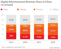 alibaba tencent how to advertise online in china through baidu alibaba and tencent