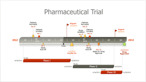 how to easily make pharmaceutical project timelines in powerpoint