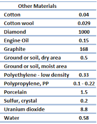 material thermal conductivity table conductivity solids