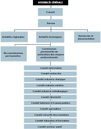 bureau securité sociale chapitre 23 les ressources institutionnelles structurelles et