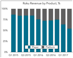roku files 100 million placeholder for u s ipo roku inc