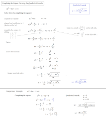 Simplifying Radicals With Variables Worksheet Math Plane Completing The Square U0026 Quadratic Formula