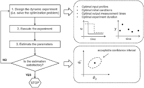 design of experiments optimal design of experiments for parameter identification in