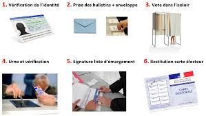 assesseurs bureau de vote édile le déroulement d une opération de vote