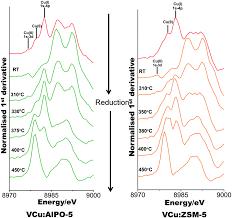Vcu Map Identification Of Synergistic Cu V Redox Pair In Vcu Alpo 5 A