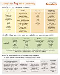 Food Combining Chart Detoxinista