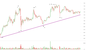 bitcoin yearly chart bitcoin price history karmashares llc leveraging cryptocurrency