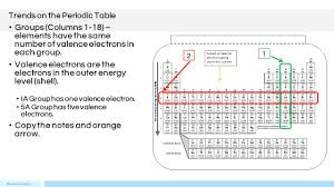 Valence Electrons On Periodic Table Periodic Table And Reactivity Presented By Kesler Science Ppt