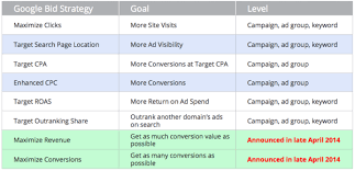 keyword bid the essential in depth overview of ppc bid management search