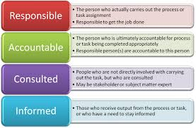 Ba Roles And Responsibilities Top 10 Tips To Successfully Working Together Rma