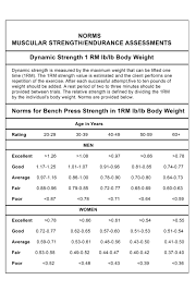 Max Bench Workout Muscle Strength Assessment Free Test And Evaluations