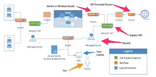 continuous monitoring build a world class monitoring system for network topology