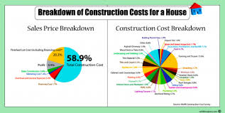 building a house cost complete guide to building a house mortgage rates mortgage news