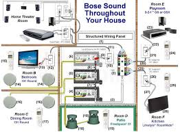designing a multi room or whole house audio system using a bose