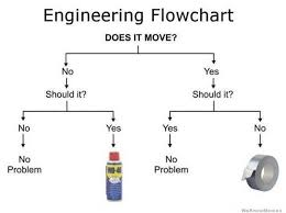 Engineering Meme - these funny engineering memes are sure to make you laugh