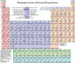 radioactive elements on the periodic table fortuneteller
