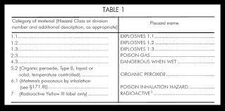 hazardous materials classification table hazmat placard regulations the ultimate guide truckers insider