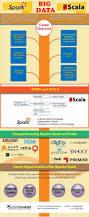 Hadoop Big Data Resume Best 25 Hadoop Spark Ideas On Pinterest Apache Spark Spark Big