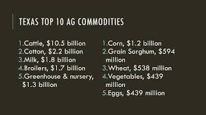 5 7 Billion by Agriculture And Human Needs Basic Human Needs U0026 Sources