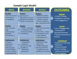 a logic model is a graphic representation to describe a program