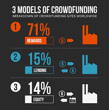 the guide to equity crowdfunding