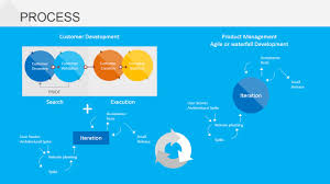 customer development process for powerpoint slidemodel