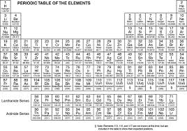 He On The Periodic Table The Periodicity Of Chemical Elements Dummies