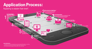 what is key skills when applying for a job t mobile careers application process