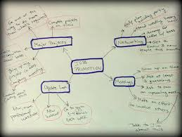 How To Make A Map How And Why To Make A Mind Map Uxl Blog