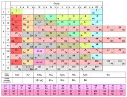 How Many Periods On The Periodic Table Periodic Table Wikipedia