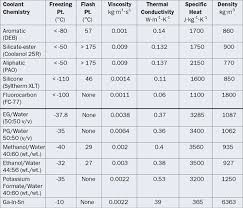 ethylene glycol viscosity table an overview of liquid coolants for electronics electronics