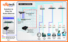 optical fiber enterprise network shiv sharma pulse linkedin