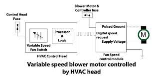 blower motor doesn u0027t work ricks free auto repair advice ricks