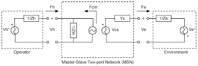 sensors free full text design and construction of a bilateral