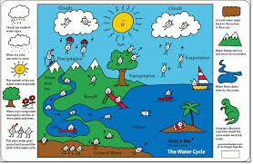 6th grade the water cycle ms sylvester u0027s science page