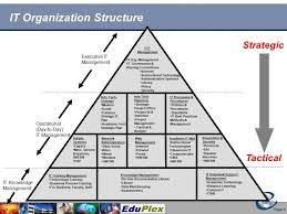 help desk organizational structure title slide higher education office of information technology