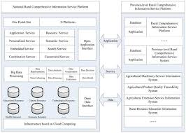 a study of the application of big data in a rural comprehensive
