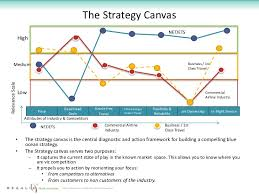strategy canvas template marketing campaign model canvas free and