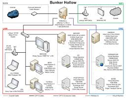 Home Server Network Design Upgrading A Home Network To A Small Business System Packt Books