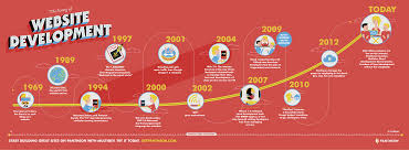 the history of website development visual ly