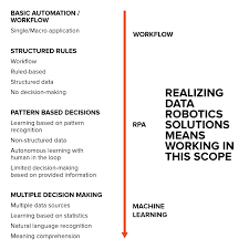 data robotics data driven machine learning robots