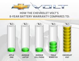 nissan canada battery warranty official chevrolet volt battery warranty is eight years 100 000