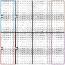 Magic Square Worksheet Magic Squares Singly Even Type