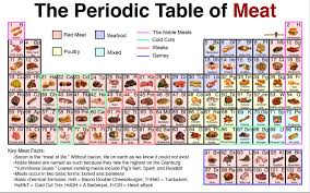 Al On Periodic Table A And Her Fork Have You Checked This Out The Periodic