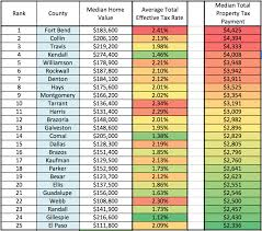 El Paso Property Tax Records Where Do Texans Pay The Highest Property Taxes Empower Texans
