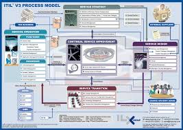 Itil Itsm Itil V3 Process Model Infographic Wood U0026 Furniture