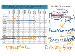 Worksheet 5 Double Replacement Reactions Showme Double Displacement Reactions